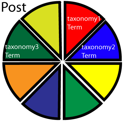 1 post, multiple terms